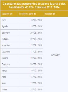 calendário de pagamento do pis 2013 pela caixa economica federal
